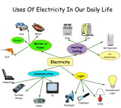 Importance of media in daily life essay